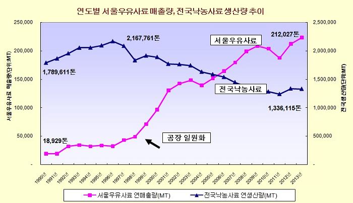 연도별 서울우유사료매출량_전국사료생산량추이