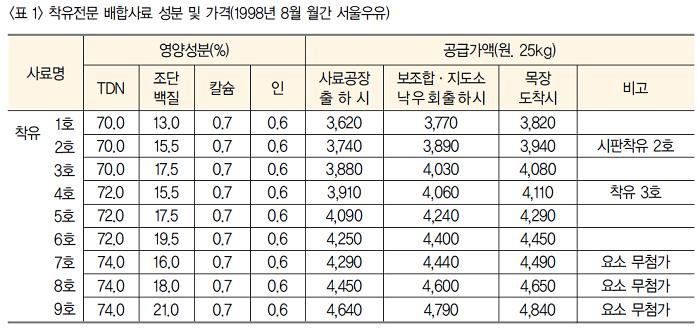 착유전문 배합사료 성분 및 가격